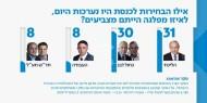 """استطلاع للرأي: الليكود يحصل على 31 مقعدًا في الانتخابات """"الإسرائيلية"""""""